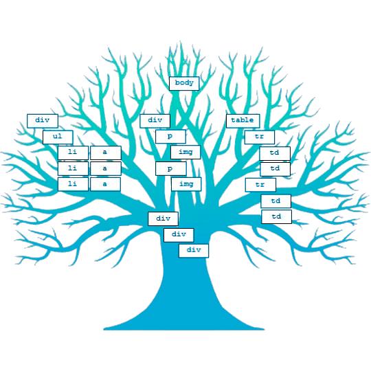 Объектная модель документа (DOM)